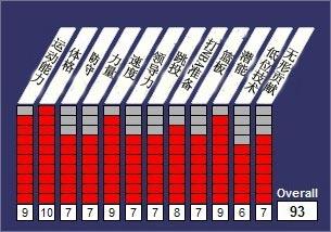 2012NBA选秀数据库,佩里-琼斯