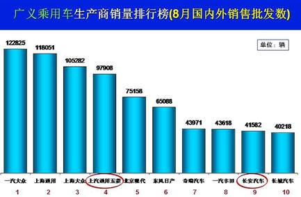 2012年8月份汽车销售统计表 - 沙河 - pdsgsz