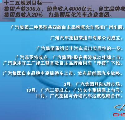 广汽奇瑞近年发展历程对比回顾