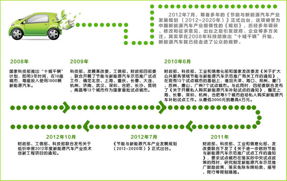 新能源汽车政策发展历程
