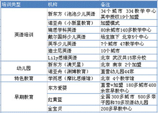 教育上市公司,少儿教育机构,2012搜狐教育年度盛典白皮书