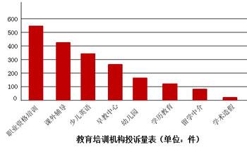 教育领域投诉,2012搜狐教育年度盛典白皮书