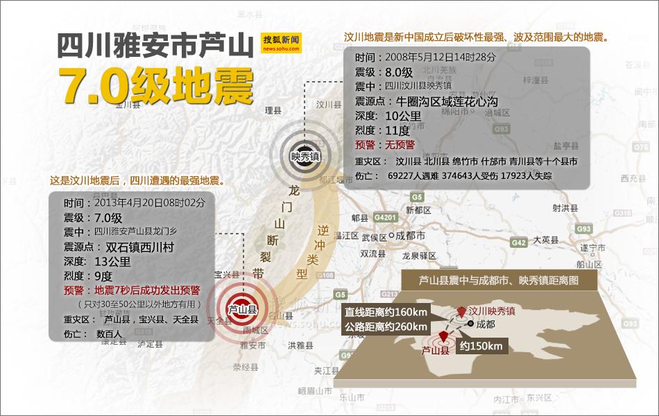 四川两大地震对比图