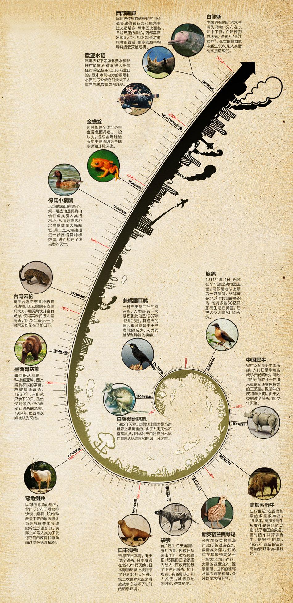 灭绝的野生动物-绿色频道