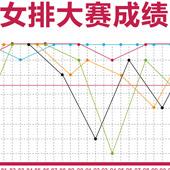 中国女排大赛成绩表