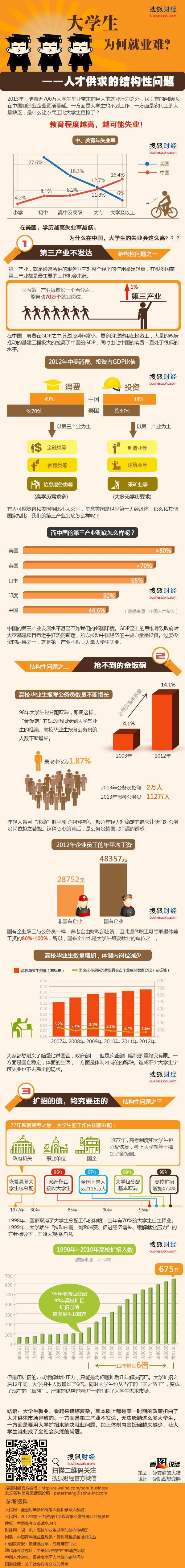 用生命在工作的中国白领