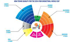 男篮亚锦赛,男篮世界杯参赛资格