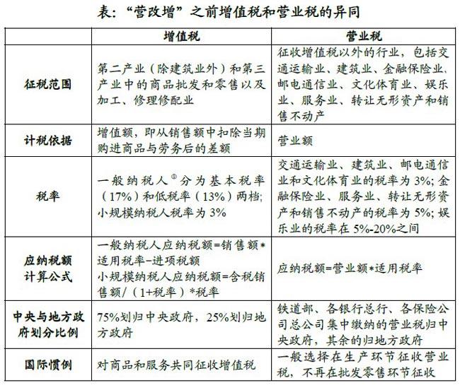 营改增之前营业税和增值税的异同。图片来自:中国<a href=