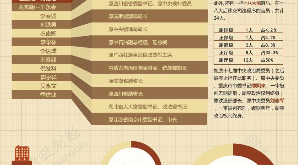 中国反腐报告