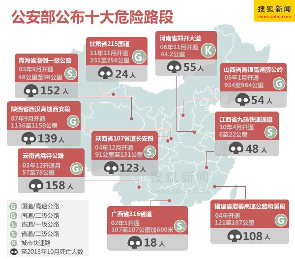 [资讯] 中国十大危险路 交通安全需用心 - 路人@行者