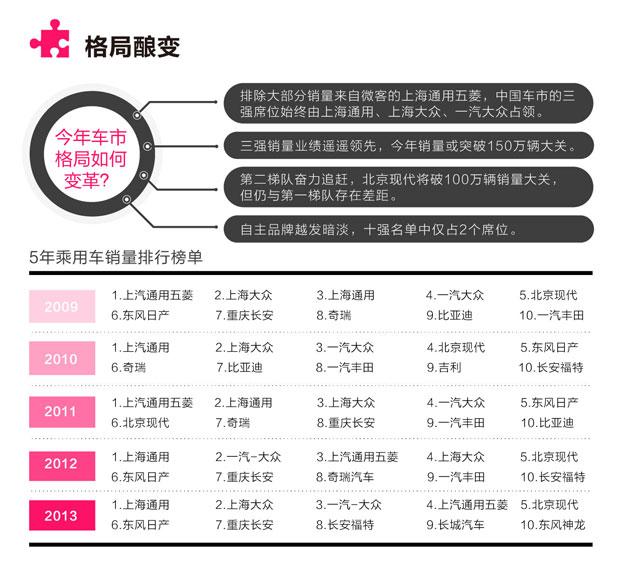 2013中国车市格局