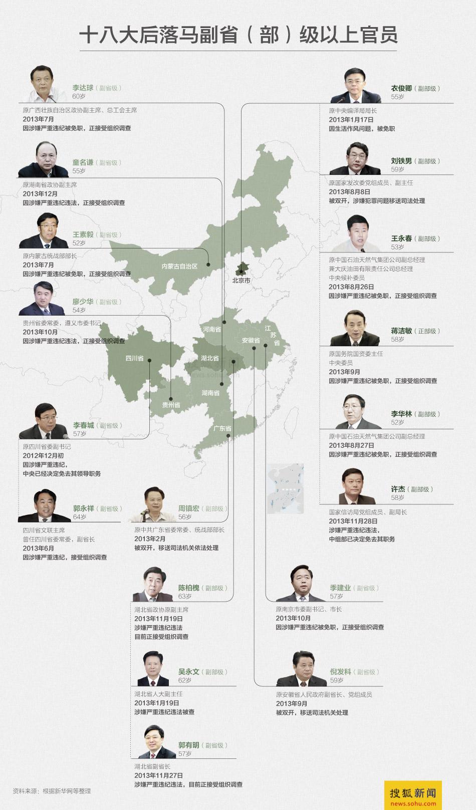 落马官员图表-搜狐新闻