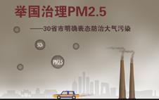 30省市政府报告表态治霾