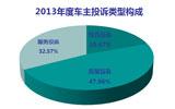 投诉平台年度分析报告