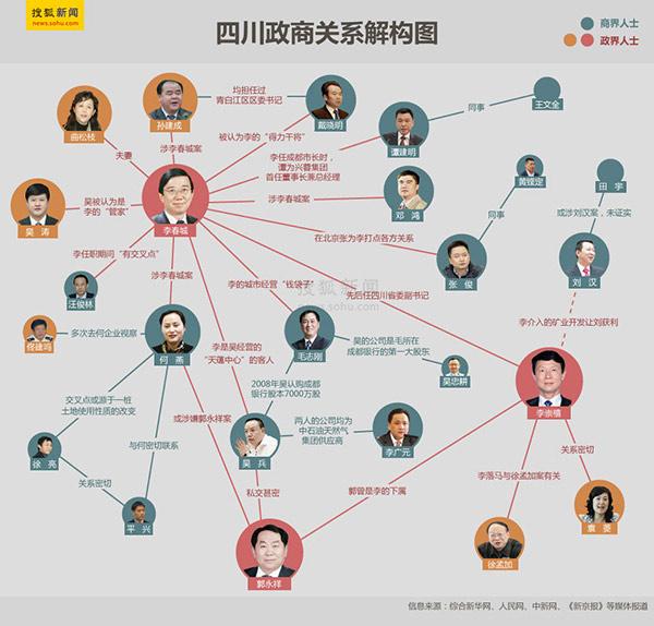 李春城的复杂关系网。