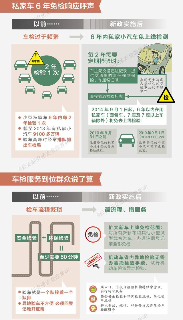车检新政,验车政策,验车流程,验车,车检,汽车保有量,私家车,免检