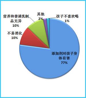 77%网友最担心儿童奶中添加剂