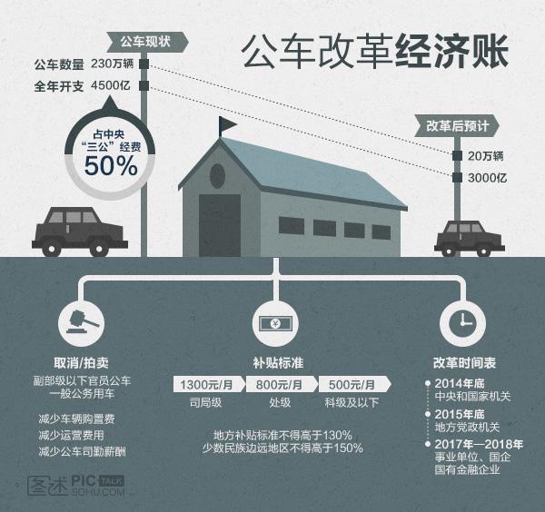 公车改革的经济账