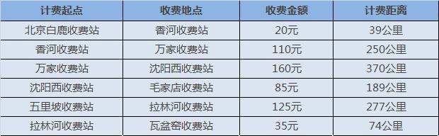 京哈高速收费情况