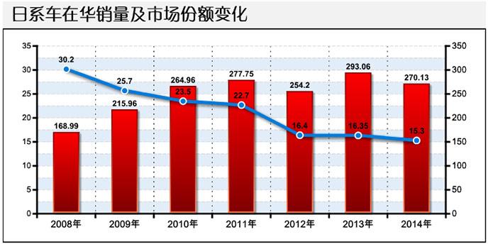 日系车在华销量及市场份额变化情况