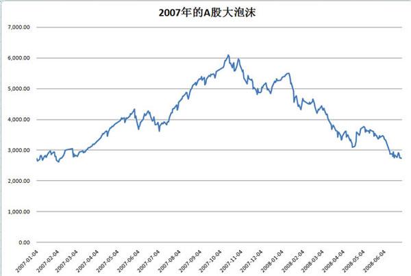 2007年1月至2008年6月,18个月的时间里,上证综指从2700点涨到了6000点以上后,又跌倒了2700点。