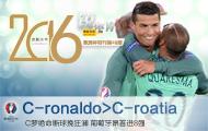 C-ronaldo>C-roatia