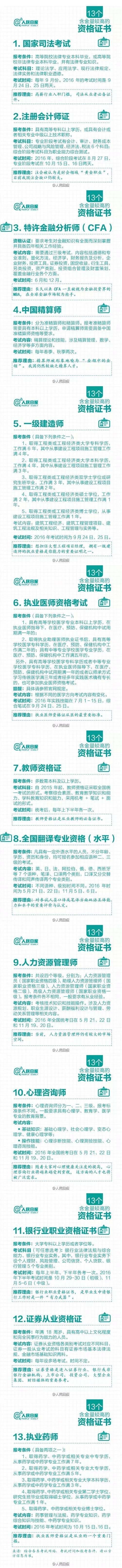 中国多项资格证取消后 剩下的这13个最值钱(组图)
