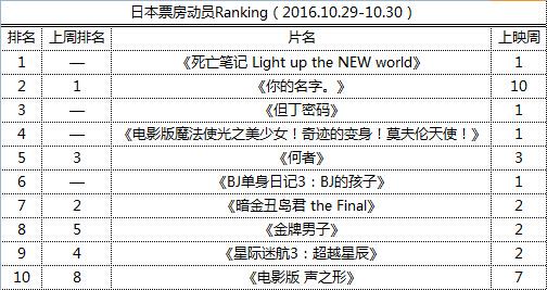 日本票房动员Ranking(2016.10.29-10.30)