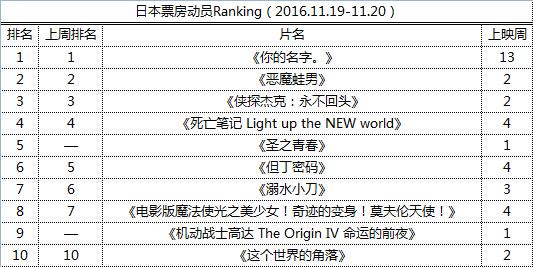 日本票房动员Ranking(2016.11.19-11.20)
