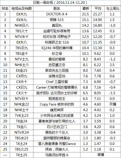 日剧一周收视(2016.11.14-11.20)