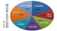 融信钱江南岸项目达7个