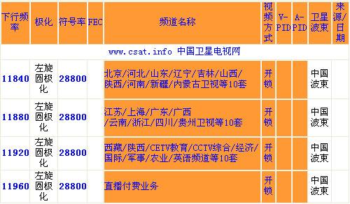 92.2度中星9号卫星节目参数(图)-搜狐IT
